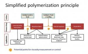 Principio de polimerizacion